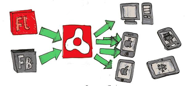 Cómo portear una aplicación hecha en Flash Professional para plataformas móviles